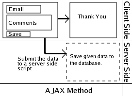 A Gentle Introduction to Ajax - Ajax Tutorial